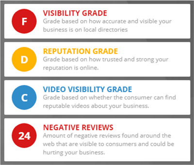 How does your business score in these critical marketing categories? Find out in about 1 minute!